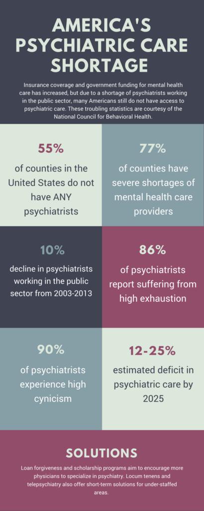 u s  psychiatrist shortage